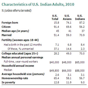 Family is first for Indian-Americans