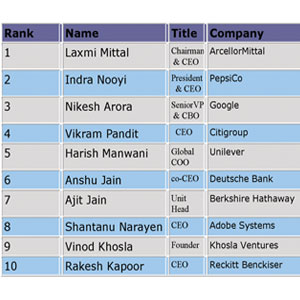 WHO'S WHO IN INDIA INC.