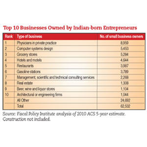 Indians as Immigrant Business Owners