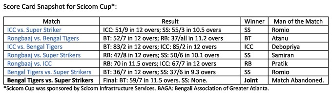 BAGA Cricket_Scorecard_680.jpg