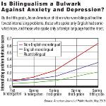 How Bilingualism Benefits the Brain