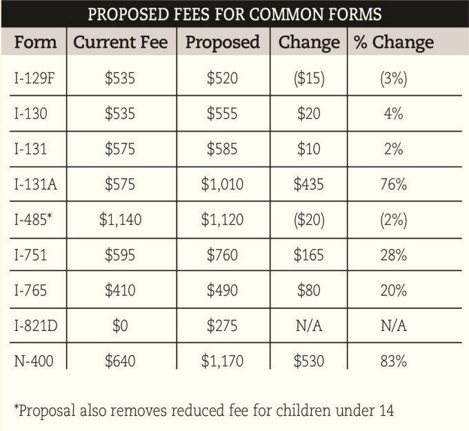 Immigration (01_20)fee chart 680.jpg